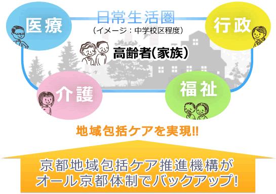 京都式地域包括ケアシステム イメージ図