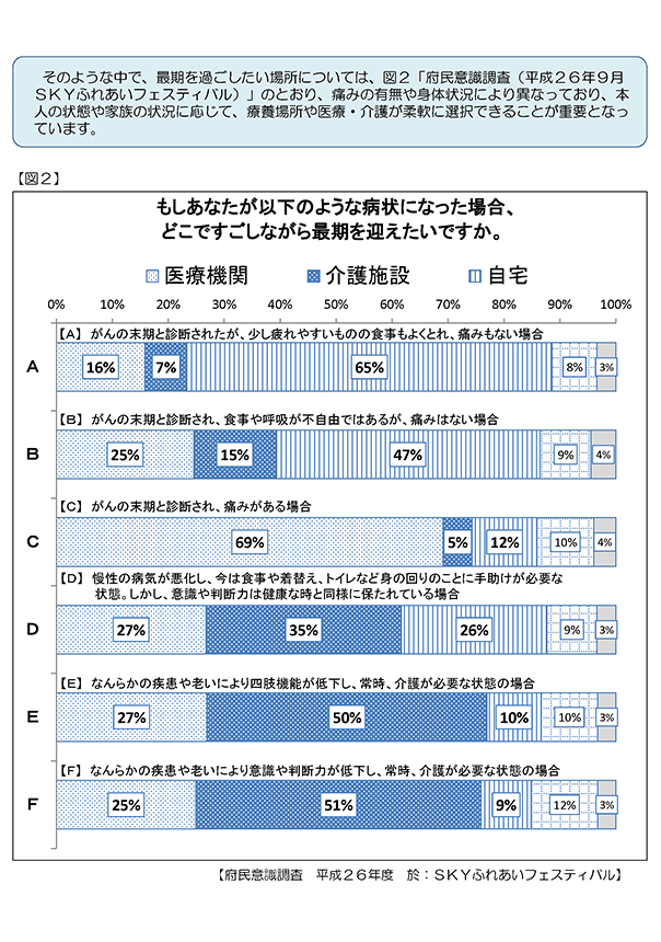 終末期をめぐる京都府の主な現状と課題2