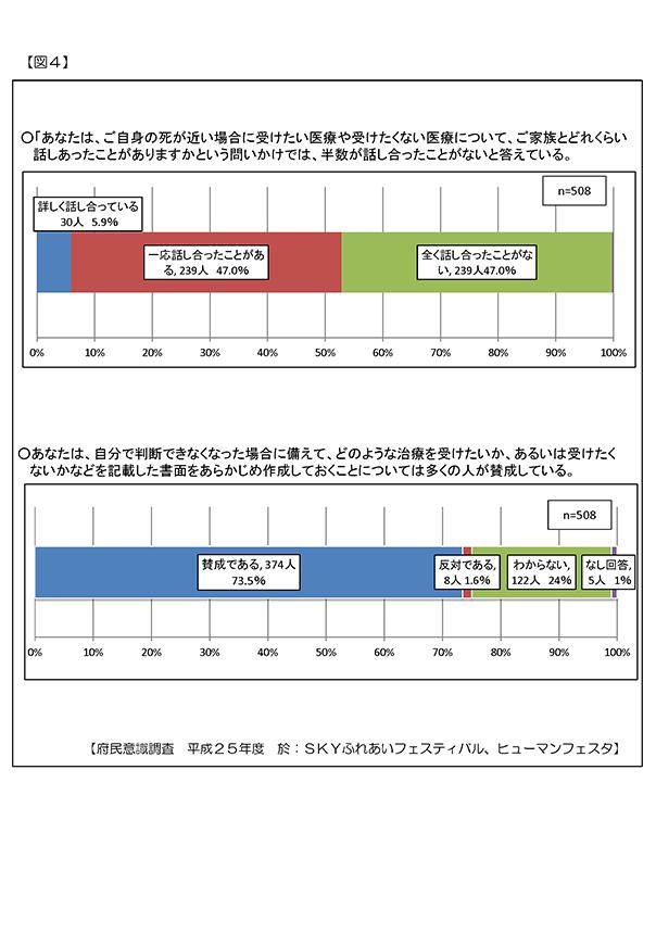 終末期をめぐる京都府の主な現状と課題4