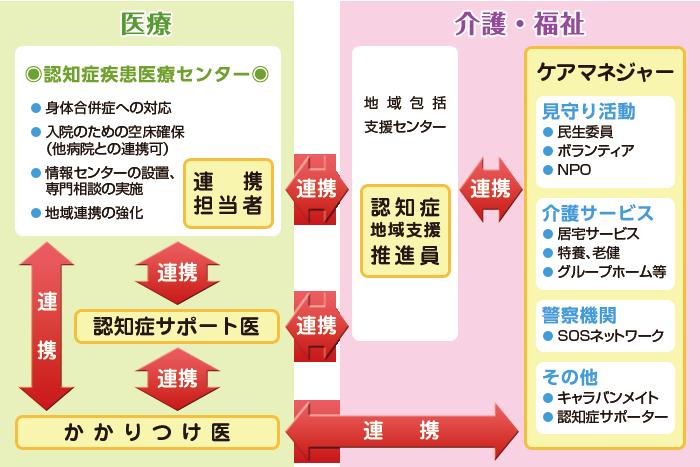 認知症トータルケアモデルの図