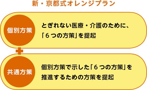 新・京都式オレンジプランの構成
